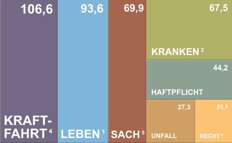 Unterversicherung der Deutschen